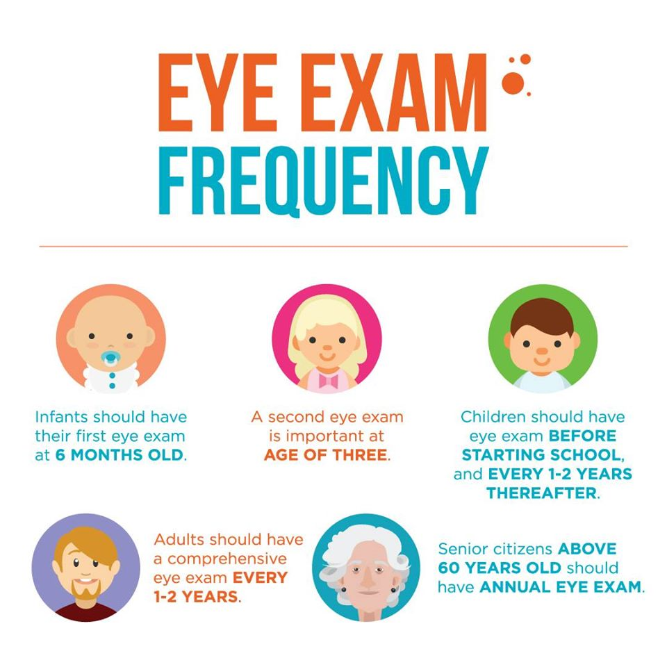 Eye exam frequency